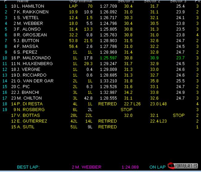 [Imagen: Resultados-de-carrera.-GP-Hungría-2013.png]