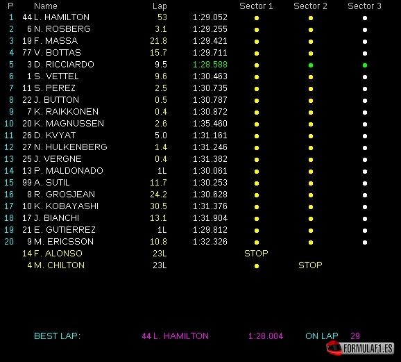 Gran Premio de Italia 2014 GP-Italia-2014-Resultados