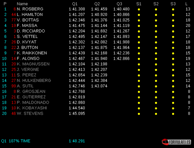 Gran Premio de Abu Dhabi 2014 Calificaci%C3%B3n-GP-Abu-Dabi-2014