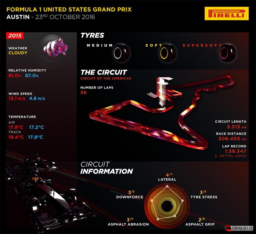 Previo del GP de EE.UU. 2016: La lucha por el título llega a las Américas