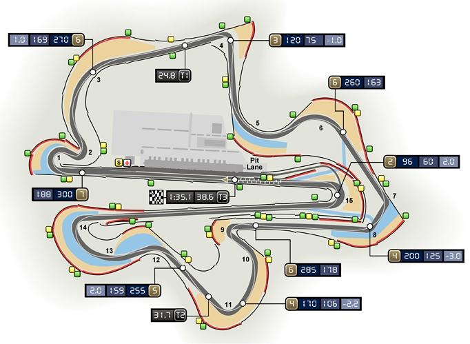Circuito de Sepang (Malasia)
