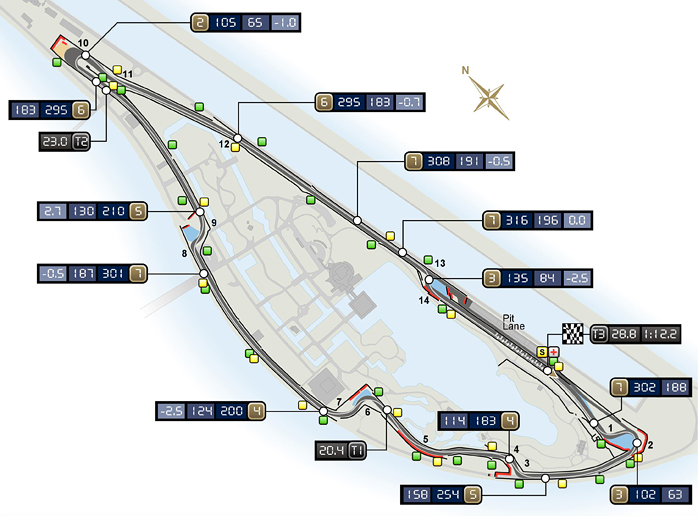 Circuito de Gilles Villeneuve, Montreal, Canadá