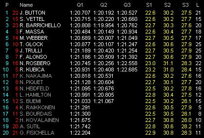 Tabla de tiempos clasificación GP de España de 2009