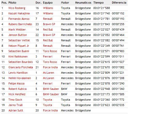 GP de España: 1ª y 2ª sesión de entrenamientos libres