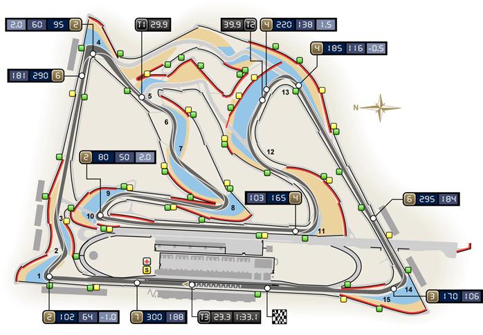 Circuito de Sakhir (Baréin)