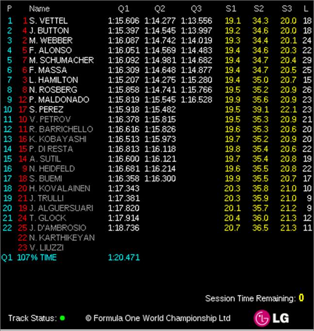 Clasificación GP Mónaco-2011