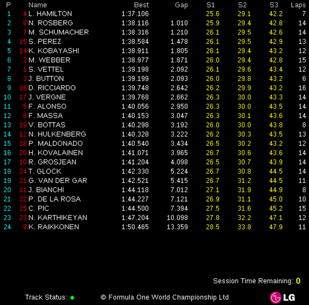 GP China: Libres-1