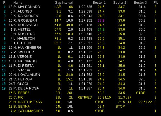 Resultados de carrera. GP España 2012