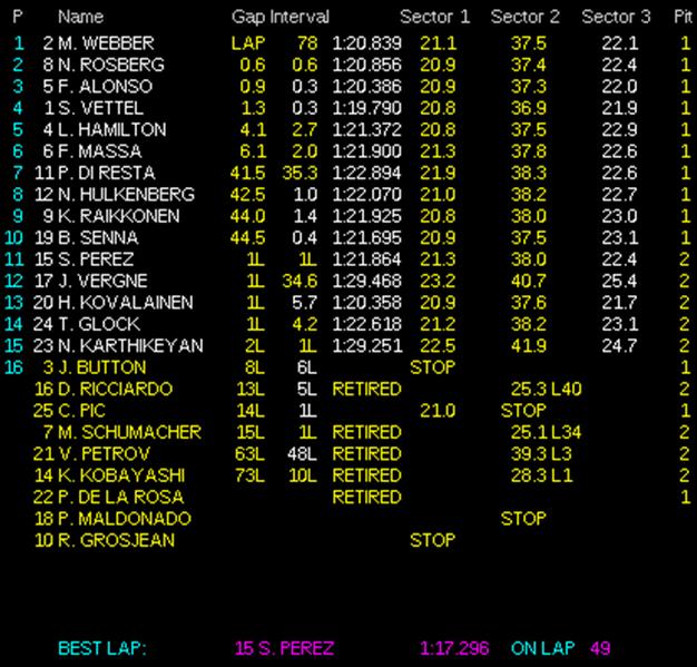 Resultados de carrera. GP Mónaco 2012