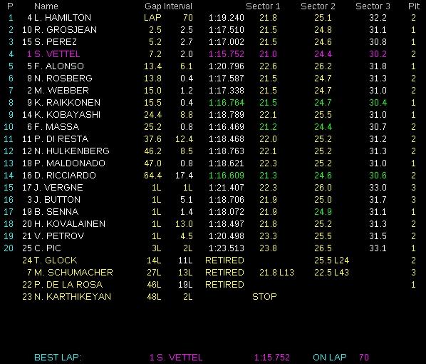 Clasificación GP de Canadá 2012
