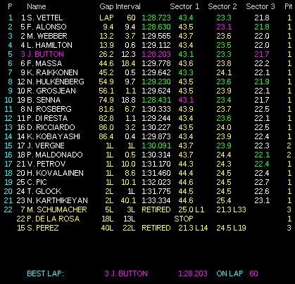 GP de India 2012: Sebastian Vettel consigue la victoria por delante de Fernando Alonso