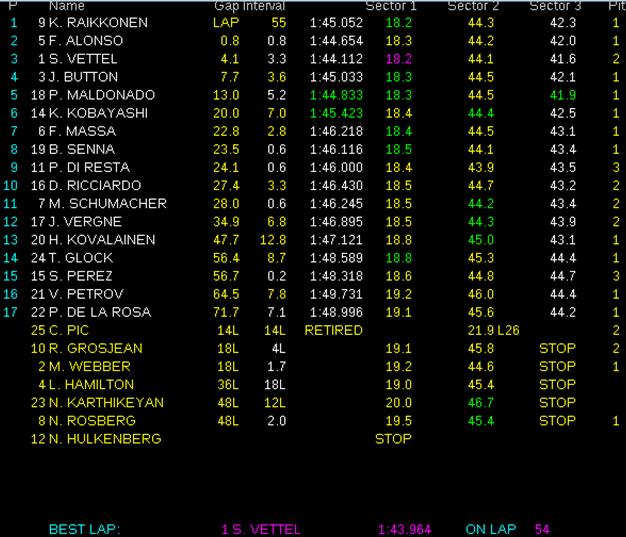Resultados de carrera. GP Abu Dabi 2012