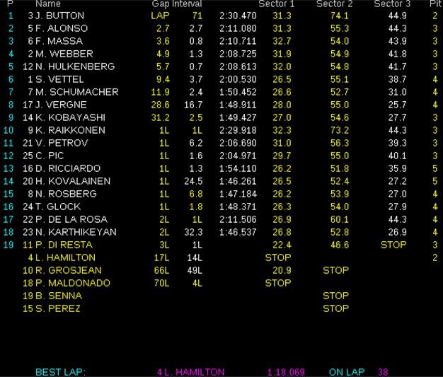 Resultados de carrera. GP Brasil 2012