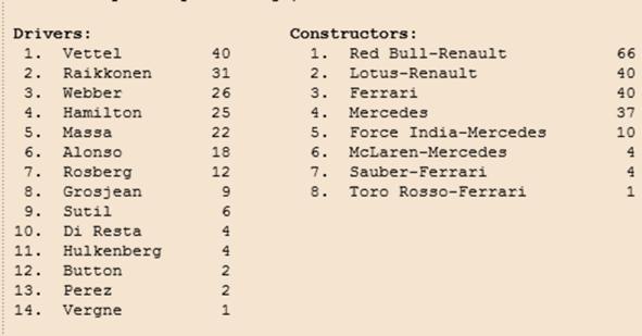Clasificaciones provisionales Pilotos-Constructores tras Malasia 2013