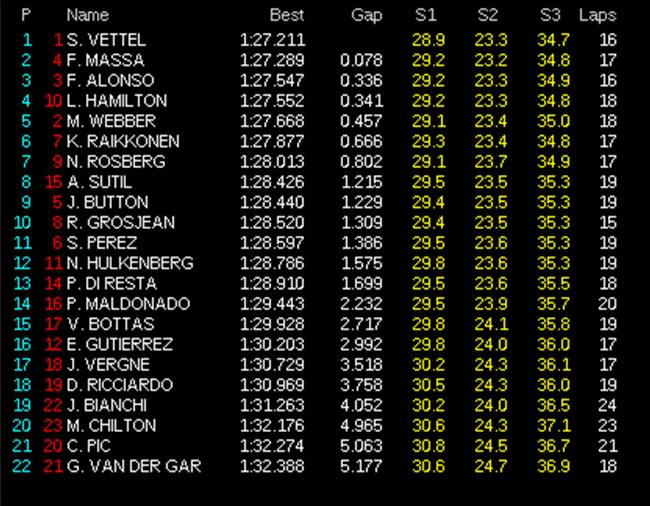 GP de Australia 2013 - Libres 1: Sebastian Vettel y Ferrari comienzan fuertes