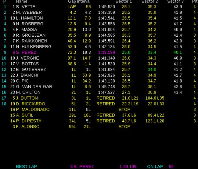 Resultados de carrera. GP Malasia 2013