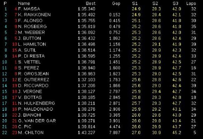 GP de China 2013 - Libres 2: Felipe Massa confirma que Ferrari aspira a todo
