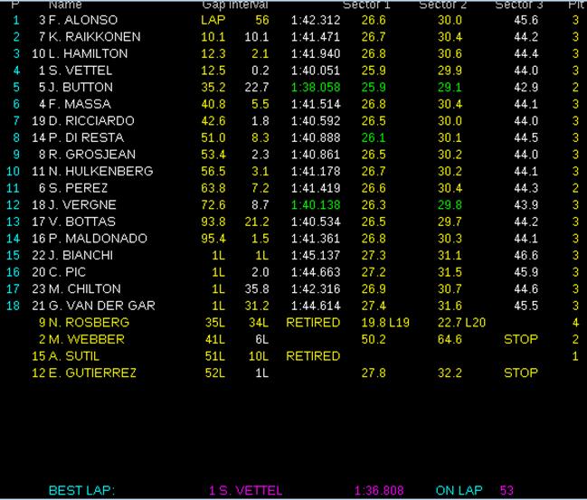 Resultados de carrera. GP China 2013