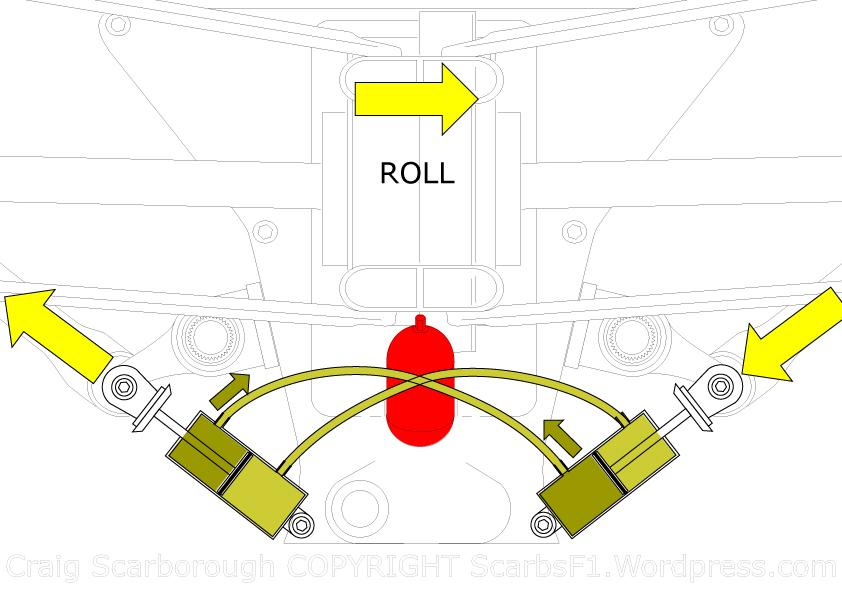 Suspensión interconectada, cruzada para controlar los balanceos