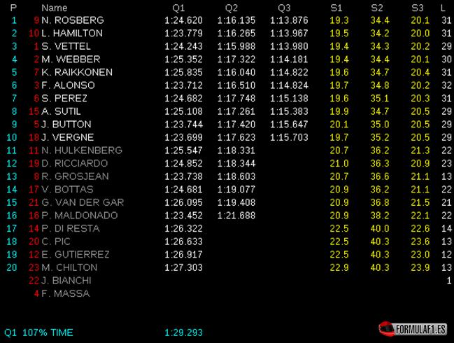Calificación GP Mónaco 2013