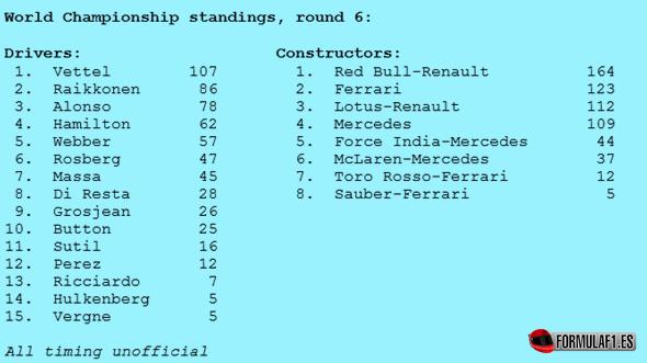Clasificaciones provisionales tras GP Mónaco 2013