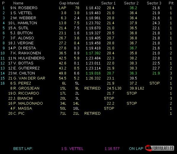 Tiempos carrera GP Mónaco 2013