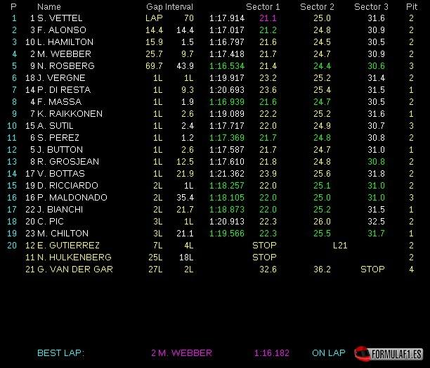 Tiempos Carrera GP Canadá 2013 F1