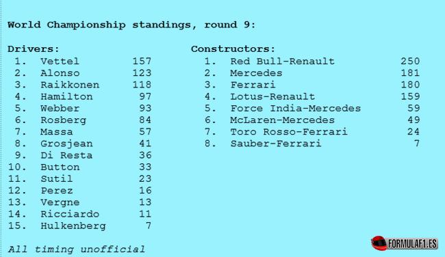 Clasificaciones provisionales Pilotos-Constructores tras GP Alemania 2013
