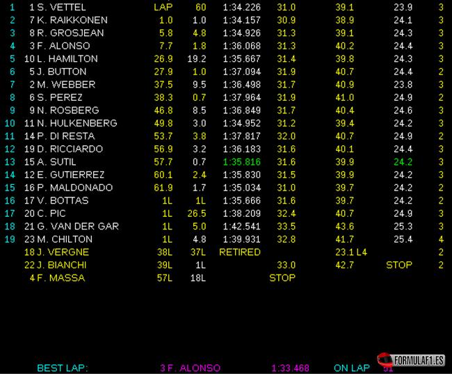 Resultados de carrera. GP Alemania 2013