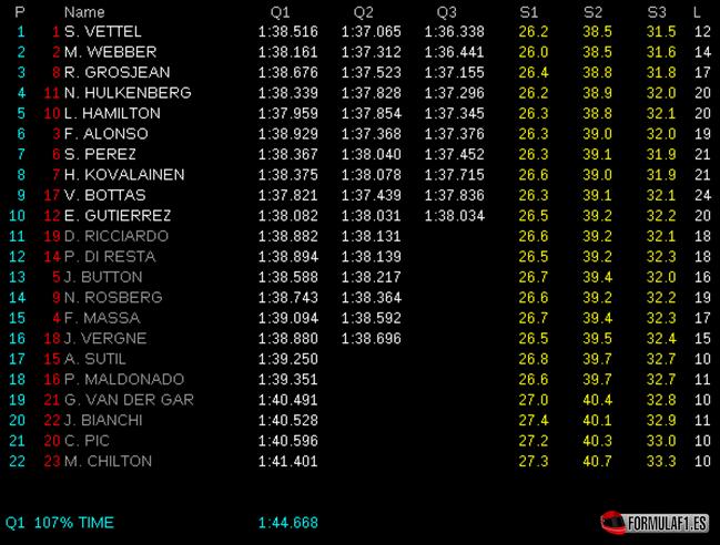 Calificación GP EEUU 2013