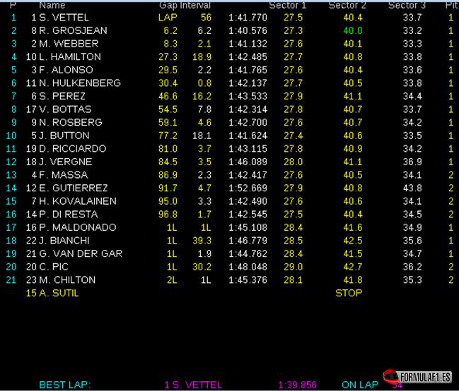 Resultados de carrera. GP EEUU 2013