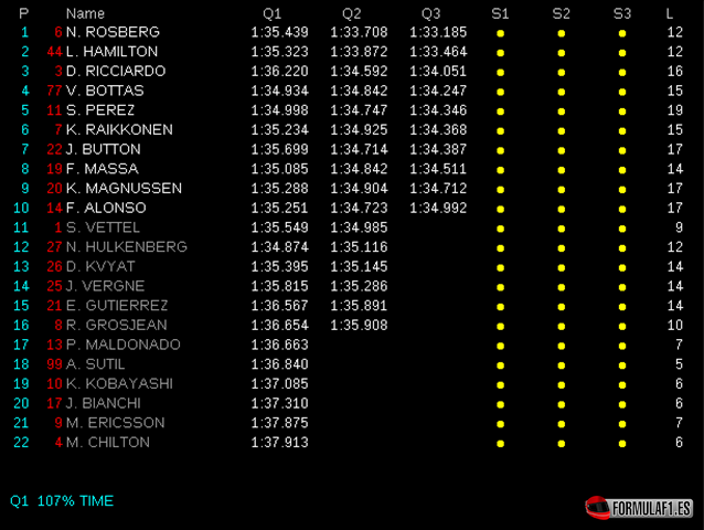 Calificación GP Baréin 2014
