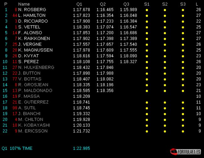 Calificación GP Mónaco 2014