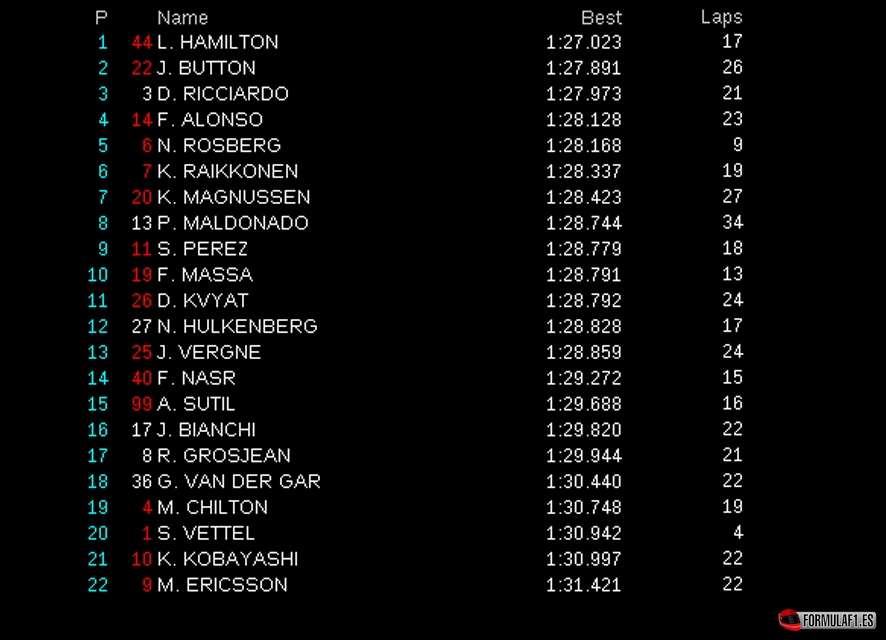 fp1 montmelo