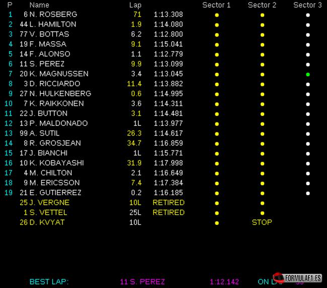 Resultados de carrera. GP Austria 2014