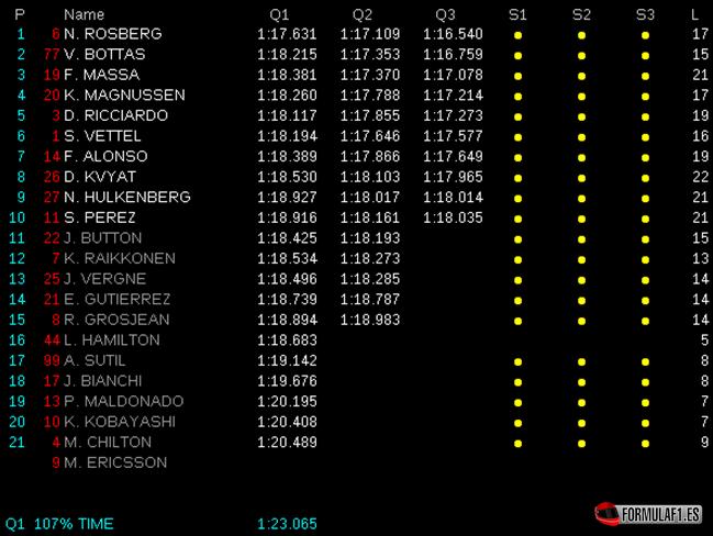 Calificación GP Alemania 2014