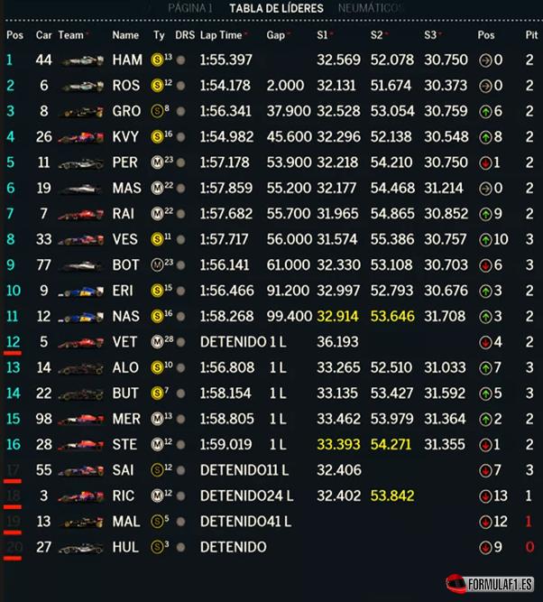 Resultados de carrera. GP Bélgica 2015