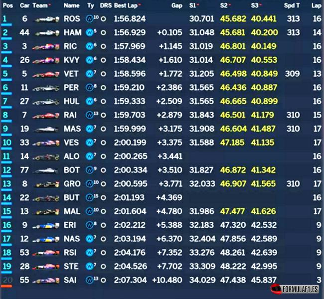 Calificación. GP EE.UU. 2015