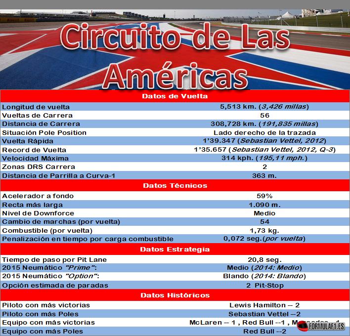 Datos Circuito de Las Américas
