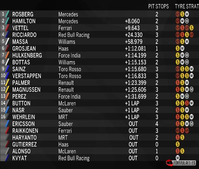 Resultados de carrera. GP Australia 2016