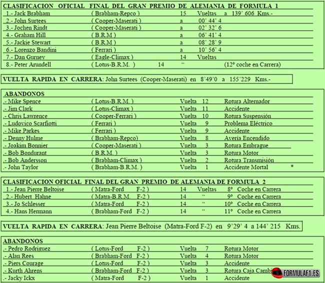 Clasificaciones finales del GP de Alemania 1966