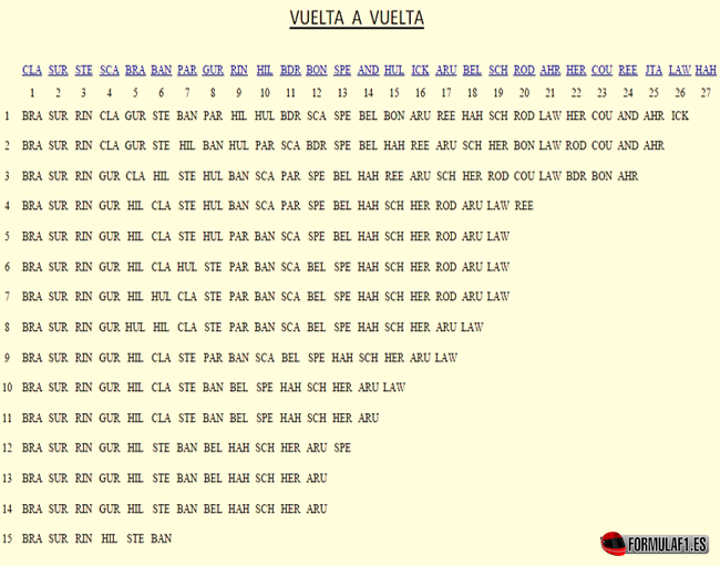 Sinopsis Vuelta a Vuelta. GP Alemania 1966