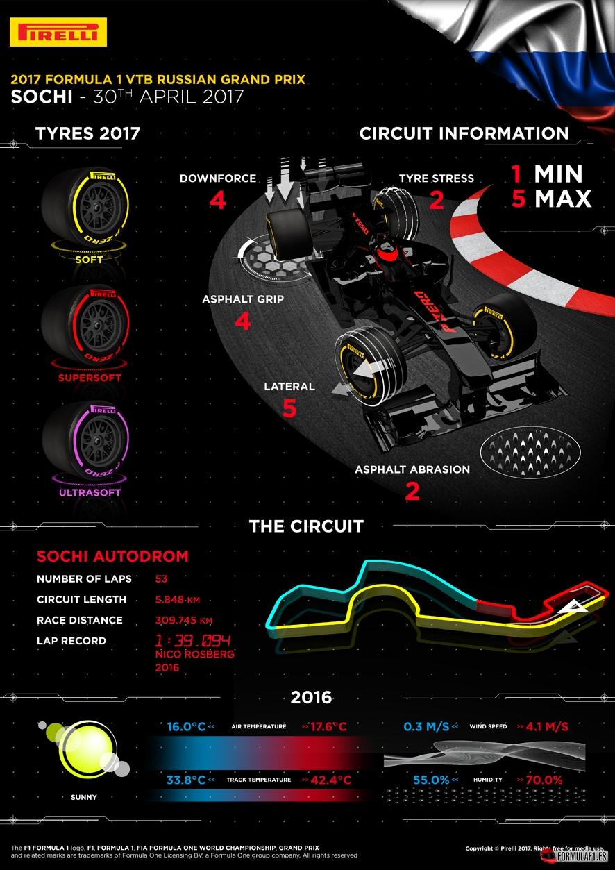 Previo del GP de Rusia 2017: Ferrari y Mercedes lucharán por la victoria en Sochi