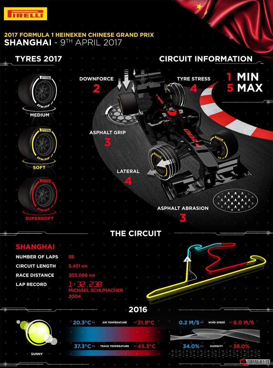 Previo del GP de China 2017: Segundo asalto en la batalla entre Mercedes y Ferrari