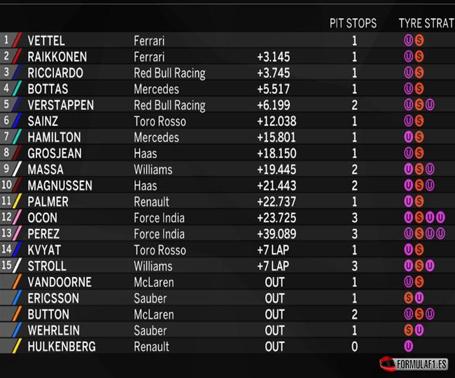 Resultados de carrera. GP Mónaco 2017