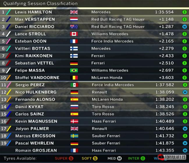 Calificación GP de Italia 2017