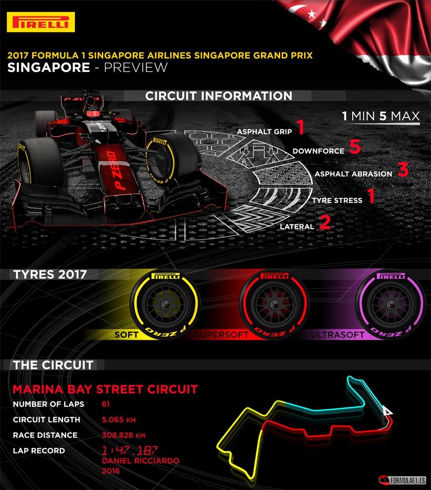 Previo del GP de Singapur 2017: La última bala de Ferrari