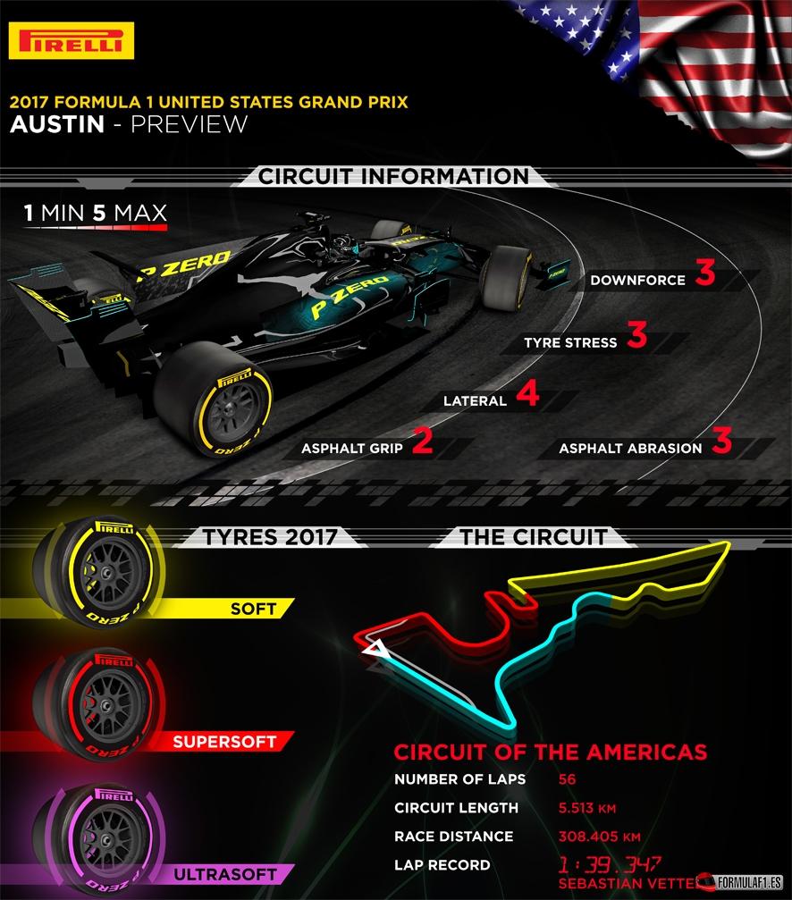 Previo del GP de EE.UU. 2017: Hamilton busca sentenciar el título en Austin