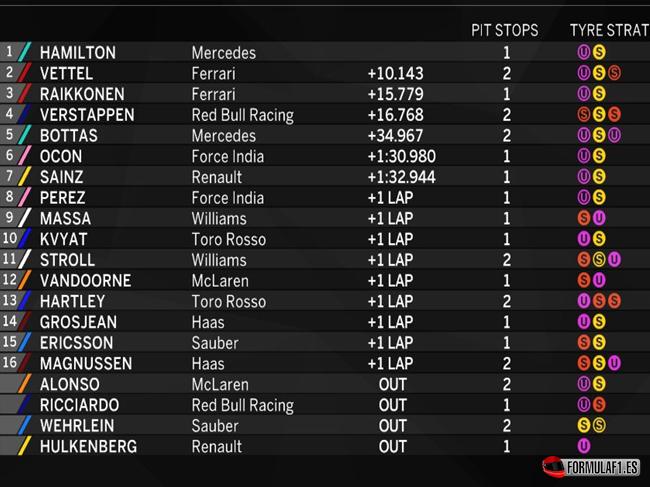 Resultados de carrera. GP EE.UU. 2017