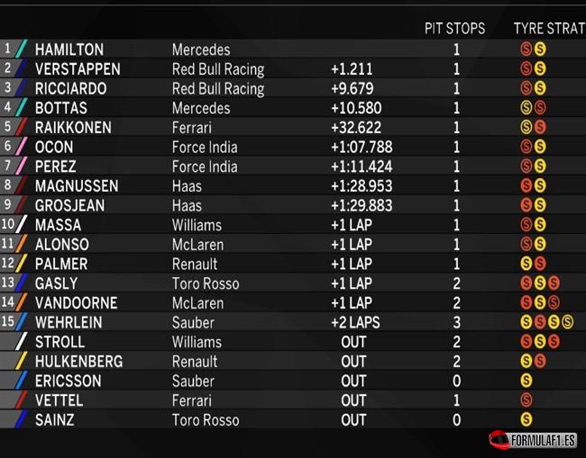 Resultados de carrera. GP Japón 2017